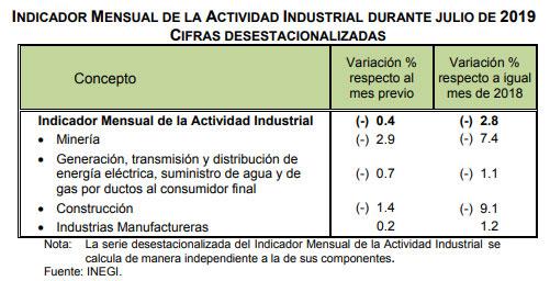 Inegi señala que actividad industrial nacional retrocede 2.8%