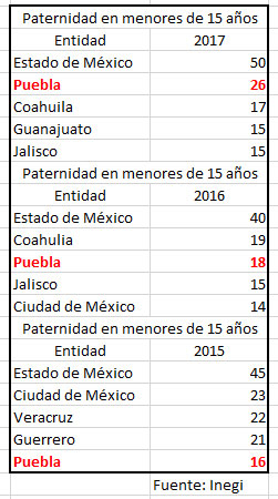 En Puebla, aumenta 62% paternidad en menores de edad; es segundo con más casos