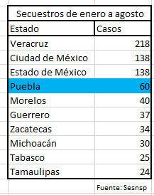 Puebla supera secuestros de todo 2018 con 60 casos entre enero y agosto