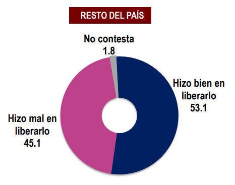 """Liberación del hijo del hijo del """"Chapo"""" es reprobada por el 45%"""
