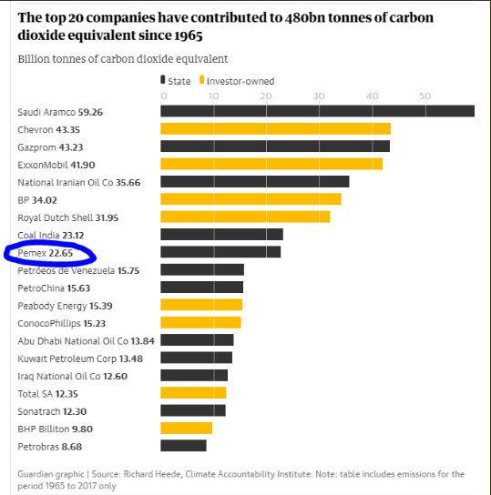 Pemex, la novena empresa que más contamina el planeta: estudio
