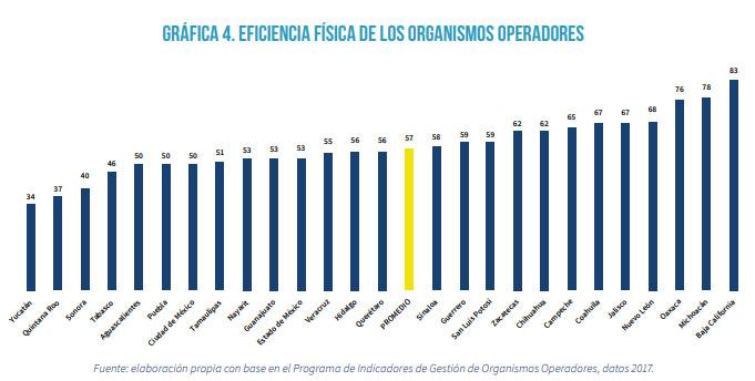 Por fugas, Puebla es quinto con menor eficiencia en suministro de agua: Ethos