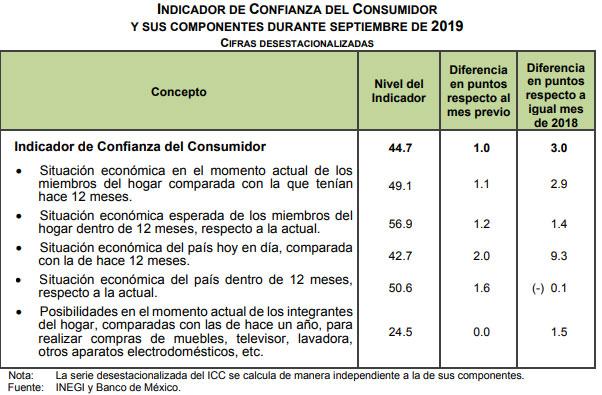 En mes patrio, aumenta 3 puntos confianza de consumidores mexicanos