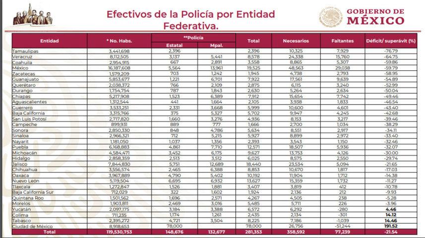 Déficit del 32% de policías en Puebla; requiere 5 mil 936 uniformados más