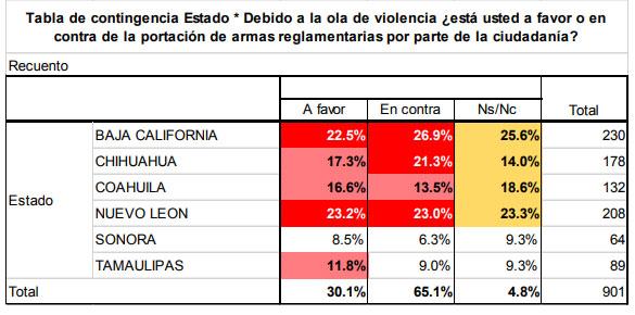 En el norte del país, 30% a favor de que ciudadanos porten armas