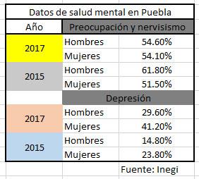Aumentan 15% y 17% casos de hombres y mujeres con depresión en Puebla