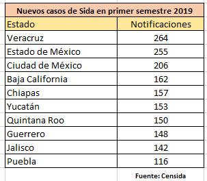 Puebla, lugar 10 en casos nuevos de Sida; se detectan 116 en primer semestre