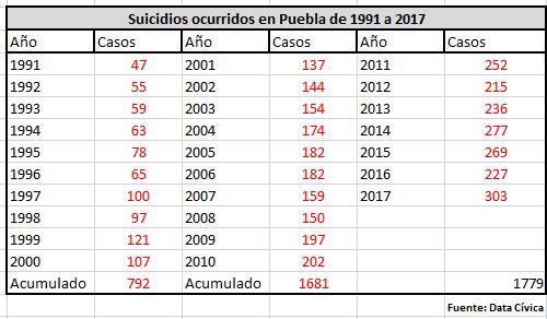 Aumentan 33% suicidios en Puebla; con 303 víctimas ocupa cuarto lugar nacional