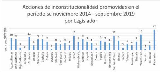 En 3 años, CNDH inicia 8 acciones de inconstitucionalidad a Puebla; 5 proceden