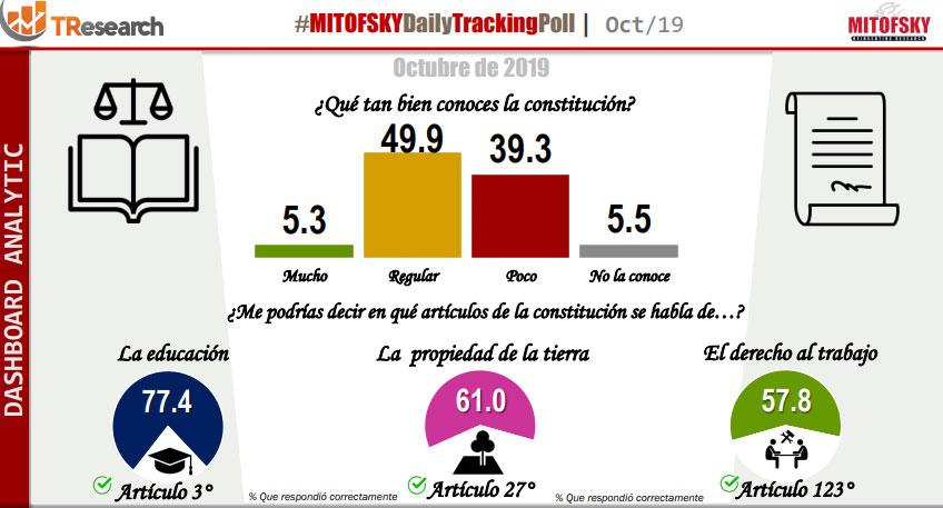 En México, el 39% admite que conoce poco la Constitución