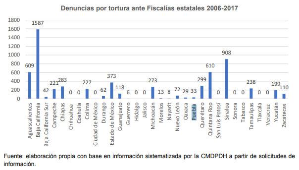 En 2015, con 2 mil 500 víctimas de tortura, Puebla registra la mayor cifra