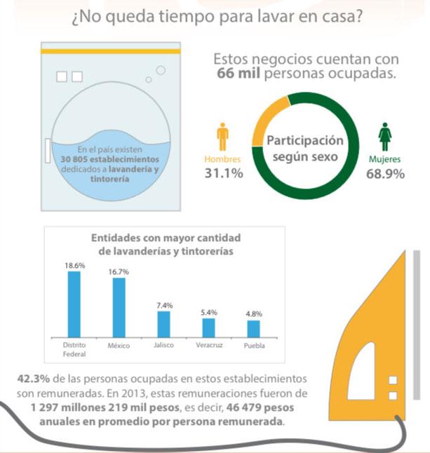 Ubican a Puebla como 5° estado con mayor porcentaje de lavanderías