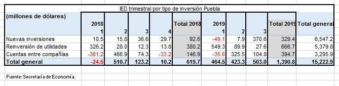 Inversión Extranjera Directa en Puebla sube 128% hasta septiembre