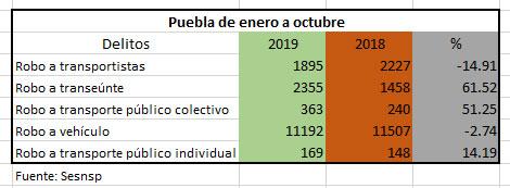 Robos a transporte público suben 51% pero a transportistas bajan 15% en Puebla