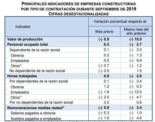 Sector de la construcción se contrae 10% durante septiembre: Inegi