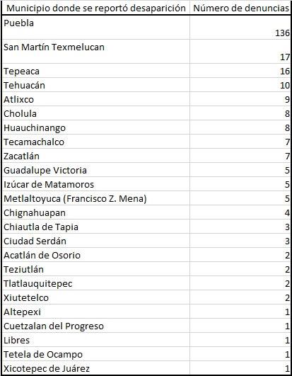 Transcurre primer semestre en Puebla con 256 denuncias por desapariciones