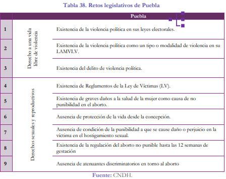 Faltan en Puebla leyes en pro de derechos sexuales y reproductivos de las mujeres