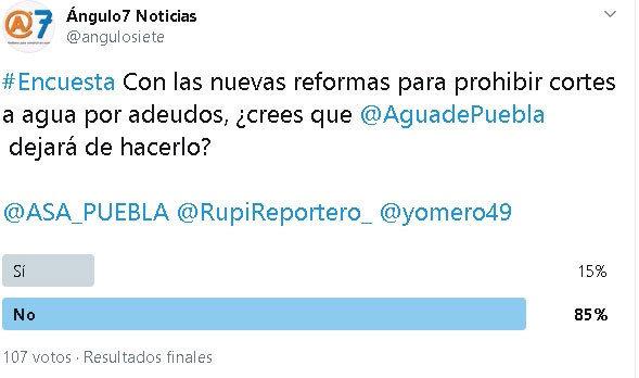 Agua de Puebla no dejará de hacer cortes pese a reformas, opina 85%