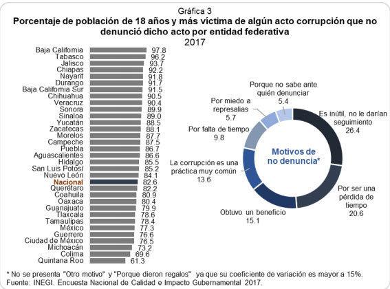 Durante 2017, 86% de poblanos que fueron víctimas de corrupción no denunciaron