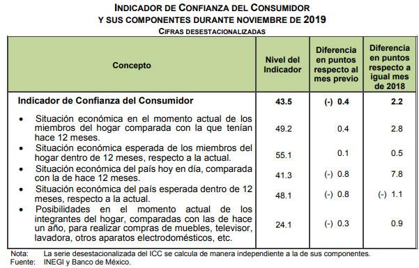 Durante noviembre, confianza de consumidores en México sube 2 puntos