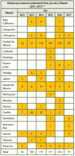 De 2012 a 2017, suman 90 víctimas de trata en Puebla; es 2º lugar