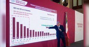 Lista de AMLO vuelve a ubicar a Puebla entre los estados con más homicidios