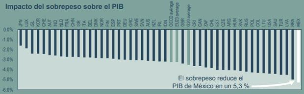 Mexicanos viven en promedio 4.2 años menos por el sobrepeso: OCDE