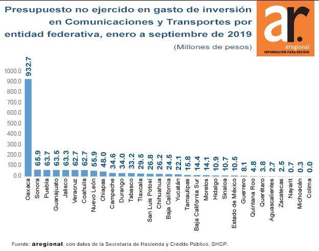 Puebla, 3º con mayor subejercicio en infraestructura carretera; no gastó 63 mdp