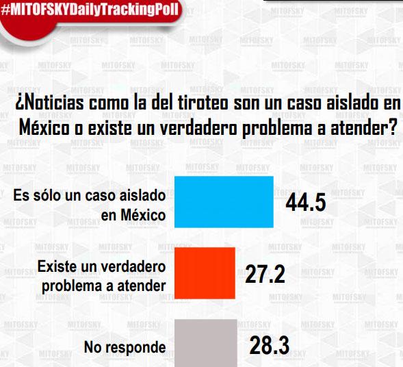 27% cree que tiroteos en escuelas de México no son casos aislados