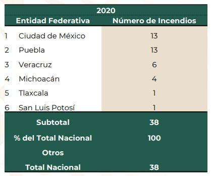 Puebla lidera en incendios forestales; van 13 siniestros hasta el 16 de enero