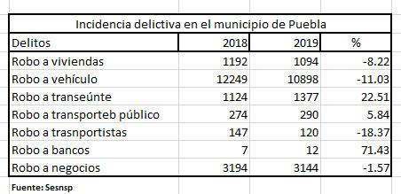 Robos a transporte público, bancos, viviendas y a negocios aumentan en Puebla