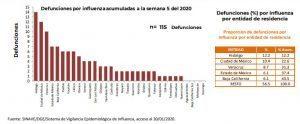 Puebla, en top 10 con 98 casos confirmados y 6 decesos por influenza: DGE