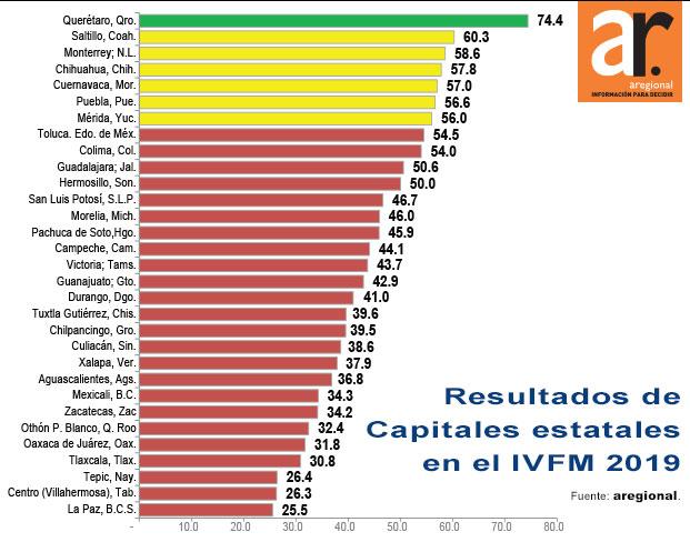 Puebla capital aprueba en viabilidad financiera municipal: Aregional