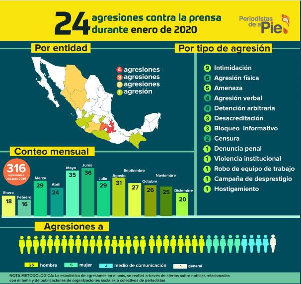 Con 4 ataques a la prensa, Puebla primer lugar en enero: ONG