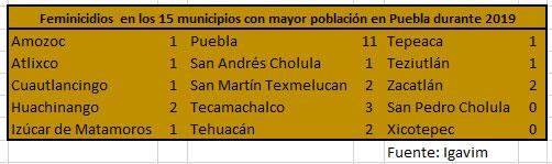13 de 15 municipios más poblados de Puebla, al menos con 1 feminicidio en 2019