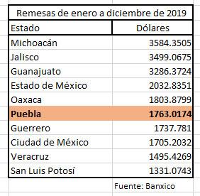 Con aumento del 3.3%, Puebla cierra 2019 con mil 763 mdd en remesas
