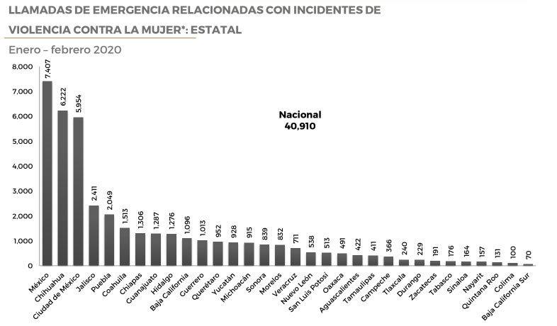 Puebla, 4º en llamadas al 911 por violencia contra mujeres; suma 34 al día