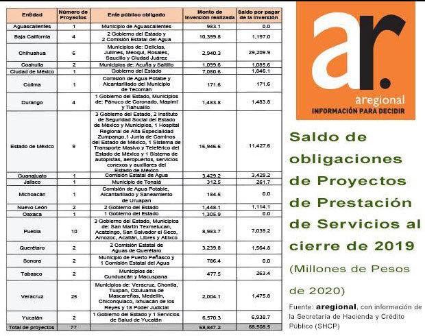 En Puebla, gobierno local y 7 municipios deben 7 mmdp por PPS: Aregional