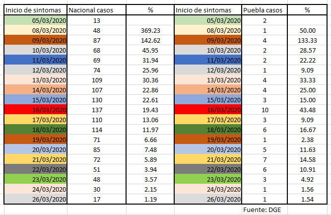 Suben casos de Covid-19 en promedio 23% en Puebla y en el país, 40%
