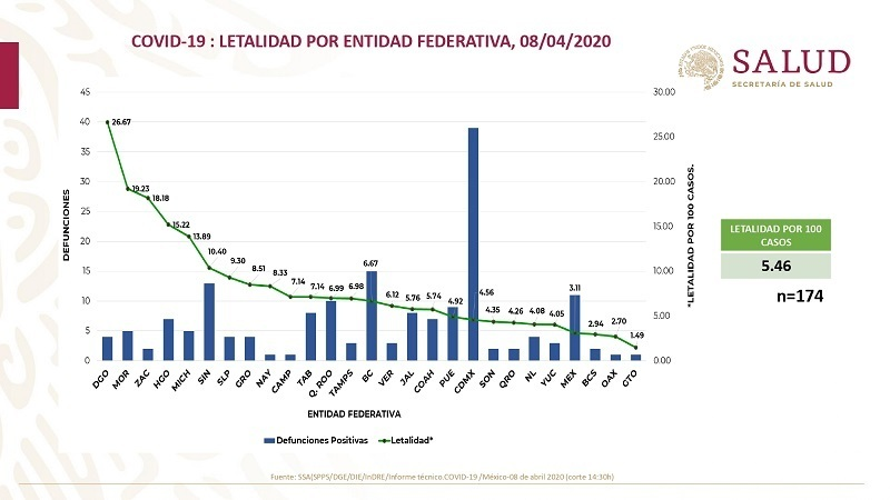 SS federal mantiene en 183 casos positivos de Covid-19 en Puebla