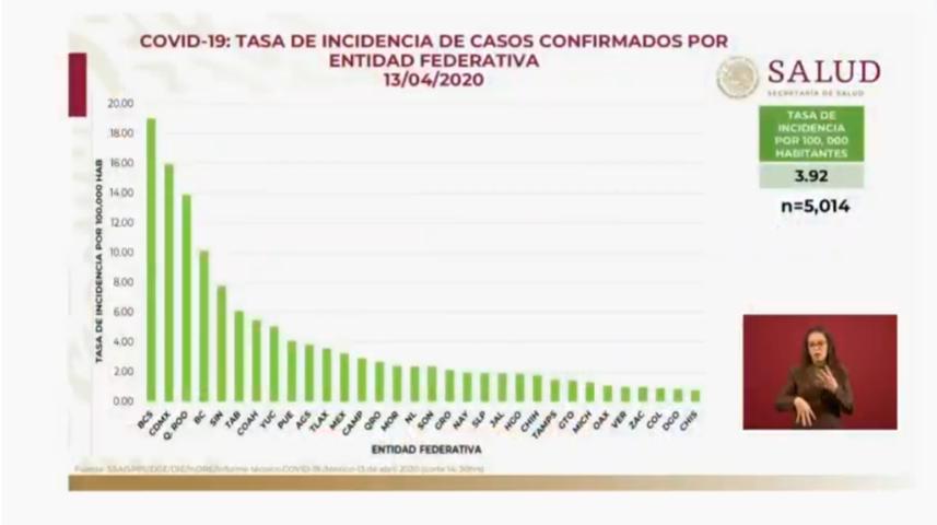 Actualiza SS federal casos de Covid-19 en Puebla y reporta 269