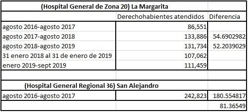 Tras sismo, aumentó 55% atención a derechohabientes en La Margarita: IMSS
