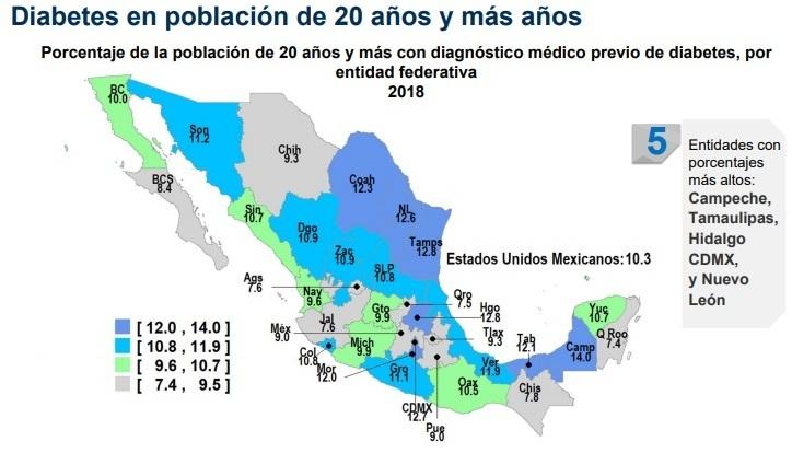 En 2018, 9% de población en Puebla con diabetes y 8.5% con obesidad: Inegi