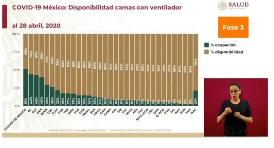 Suben casos de Covid en Puebla a 621 y ocupación de camas con ventilador a 15%