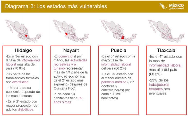 Informalidad laboral y falta de médicos hacen a Puebla vulnerable ante crisis