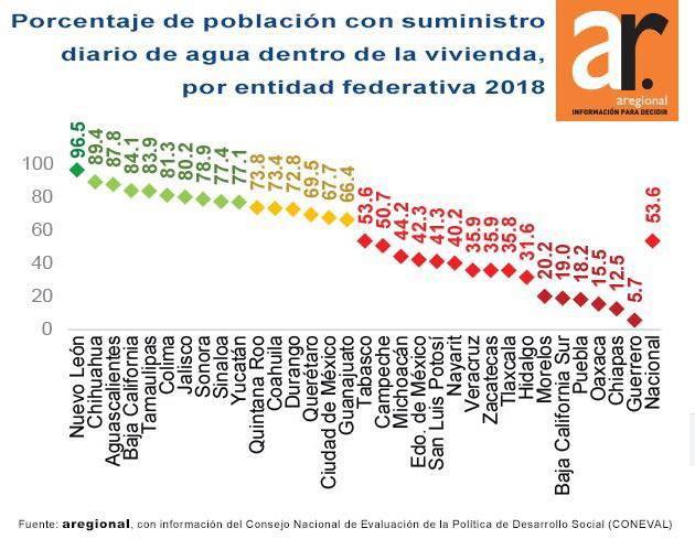Sólo 18% de habitantes en Puebla recibe suministro de agua diario: Aregional