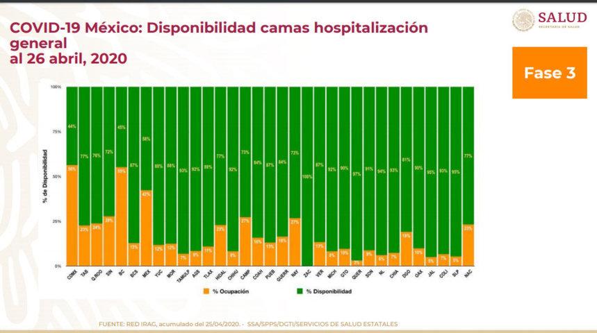 Van 552 contagiados de Covid en Puebla; 10% de camas con respirador, ocupado