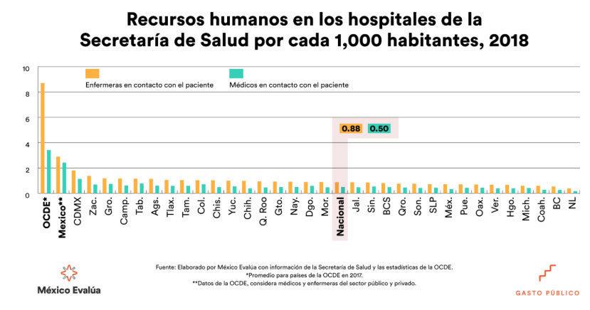Puebla, octavo con menos médicos y enfermeras por cada mil habitantes: ONG
