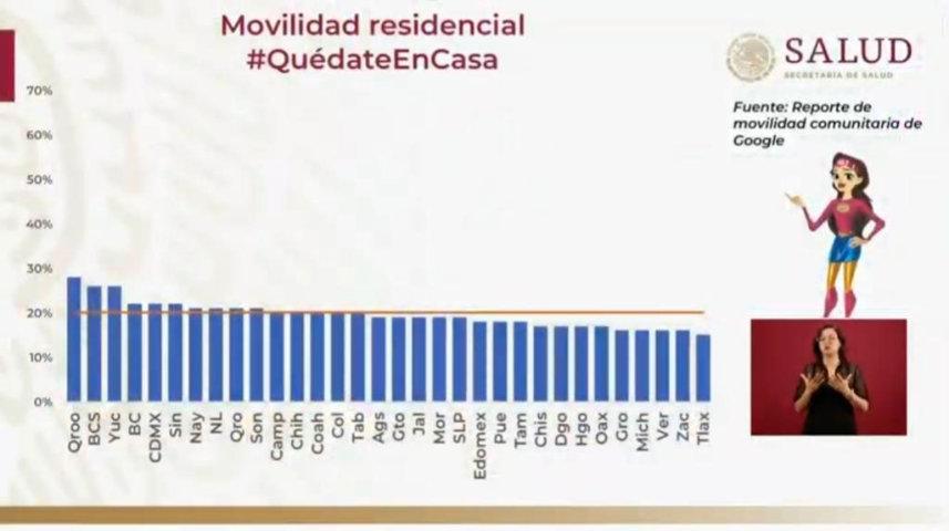 Puebla, onceavo estado donde menos se respeta el Quédate en Casa