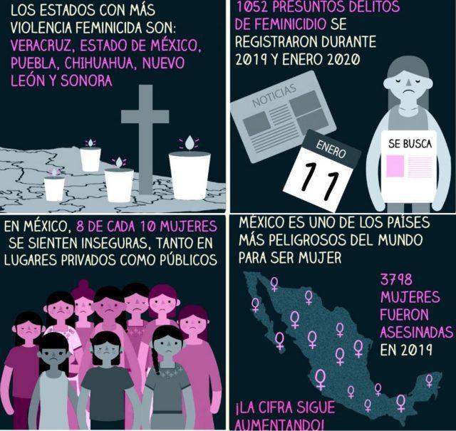 Sabías que Puebla es de los 6 estados con más violencia feminicida